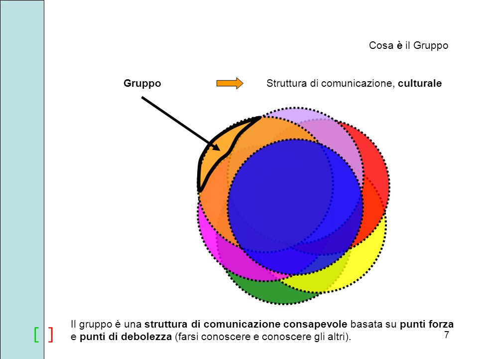 [ ] Cosa è il Gruppo Gruppo Struttura di comunicazione, culturale